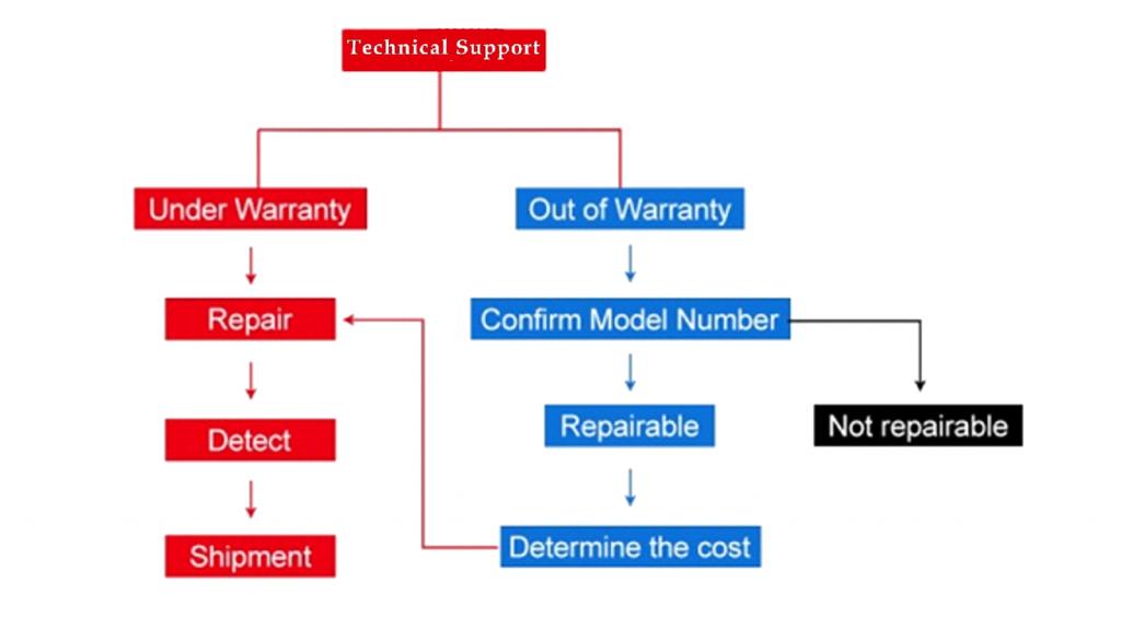 warranty dialog